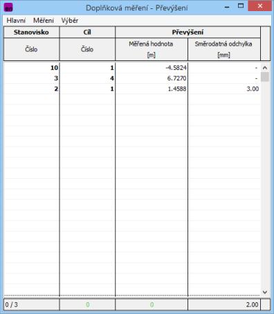 Obr. 4 Doplňková měření - Převýšení