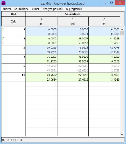 Obr. 1 Hlavní okno aplikace EasyNET Analyser; Pozorované body