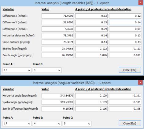 Fig. 2 Internal network analysis