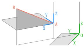 Rovinná transformace na přímku AB