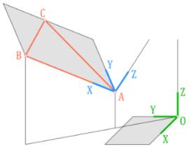 Prostorová transformace do roviny ABC